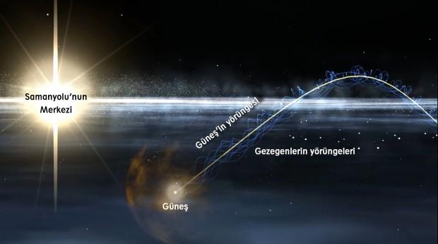 Güneş-ve-gezegenler-gerçek-yörünge