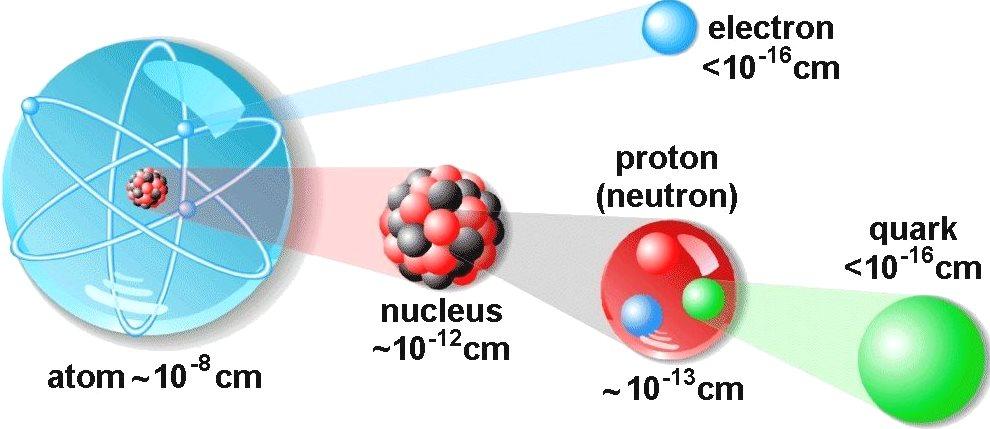 atomaltı-parçacıklar
